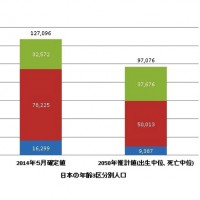 日本の年齢3区分別人口