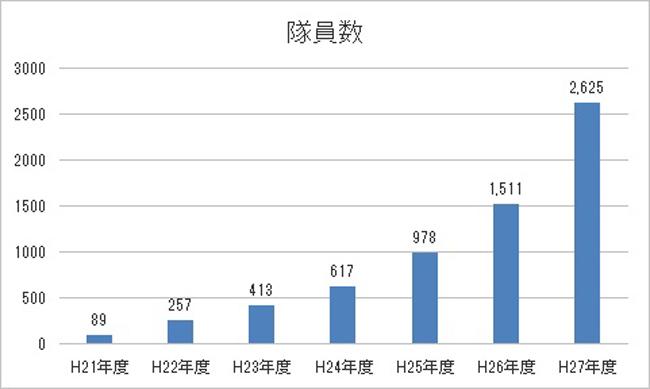 地域おこし協力隊員の人数の推移 グラフ
