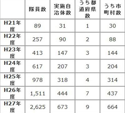 地域おこし協力隊員の人数の推移 表