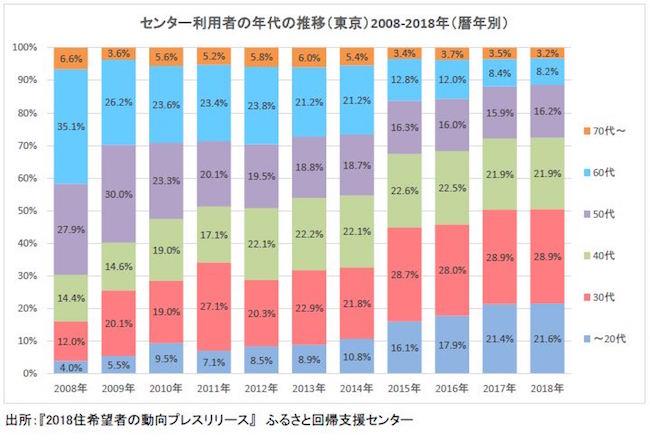 図10センター利用者の年代の推移