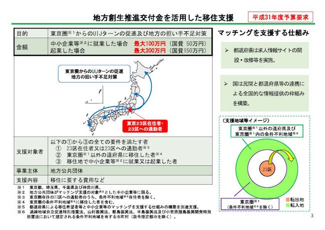 図8地方創生推進交付金を活用した移住支援