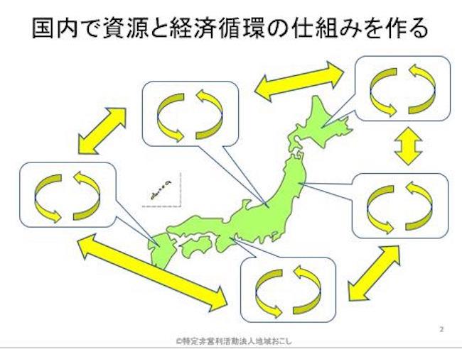 国内で資源と経済循環の仕組みを作る