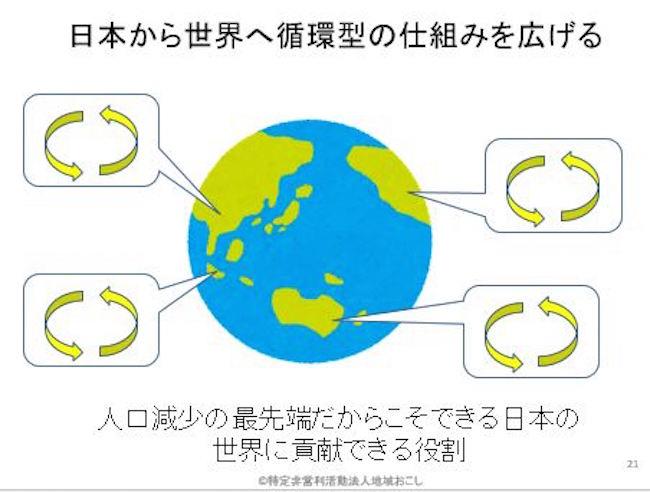 日本から世界へ循環型の仕組みを広げる