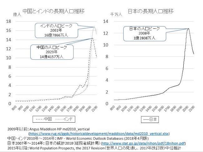 中国・インド・日本の長期人口推移