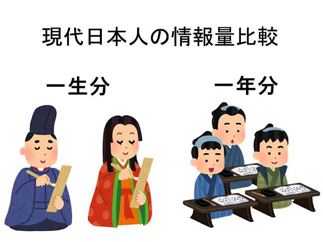 現代日本人の情報量